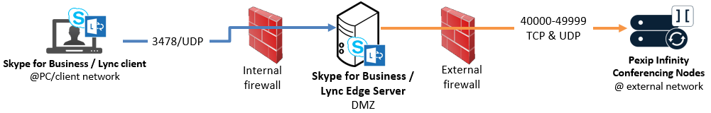 Firewall ports for Skype for Business / Lync integrations