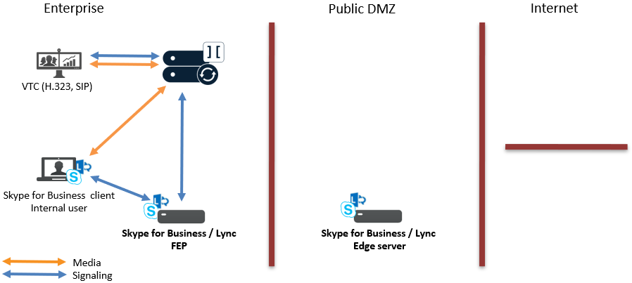 Signaling and media paths for remotely-located Microsoft