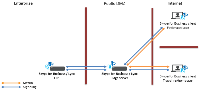 Signaling and media paths for remotely-located Microsoft Skype for