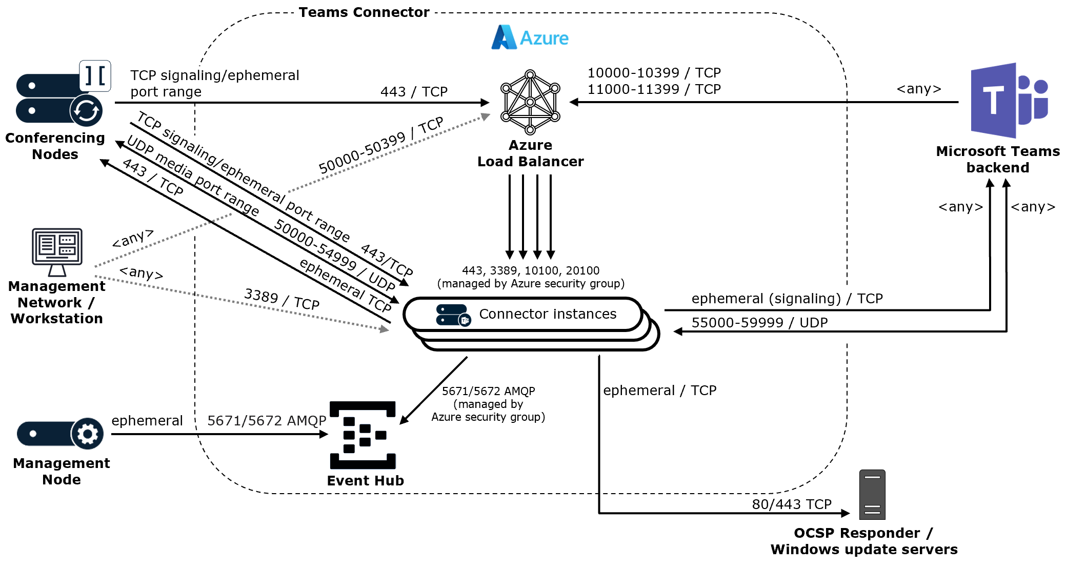 Installing and configuring the Teams Connector in Azure