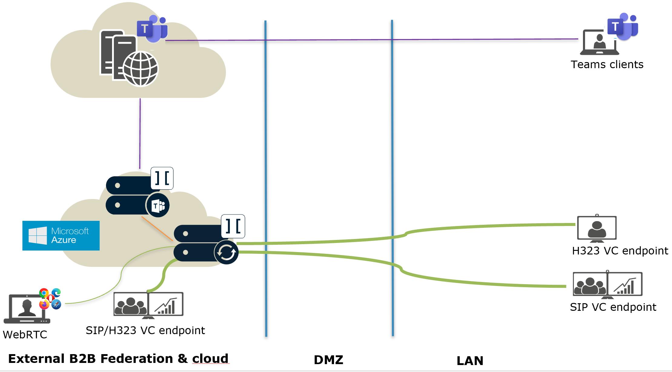 Ports firewall VMware Ports